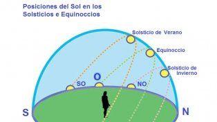Posiciones del Sol en los solsticios y equinoccios.