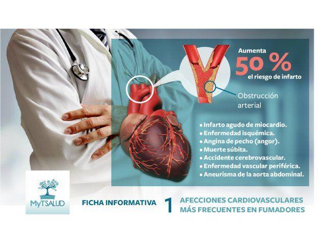 Fichas informativas de MyT Salud sobre tabaquismo
