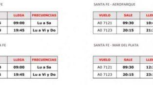 Estiman que antes de fin de año podría haber vuelos a Córdoba desde Sauce Viejo