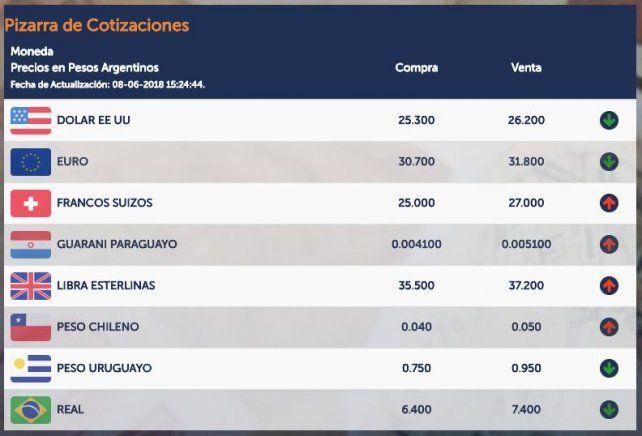 Sin la tutela del Banco Central, el dólar superó los 26 pesos en Santa Fe