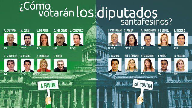 ¿Qué opinó cada diputado santafesino sobre el proyecto de legalización del aborto?