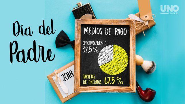Día del Padre con gusto a poco: más de la mitad de los comercios vendieron menos