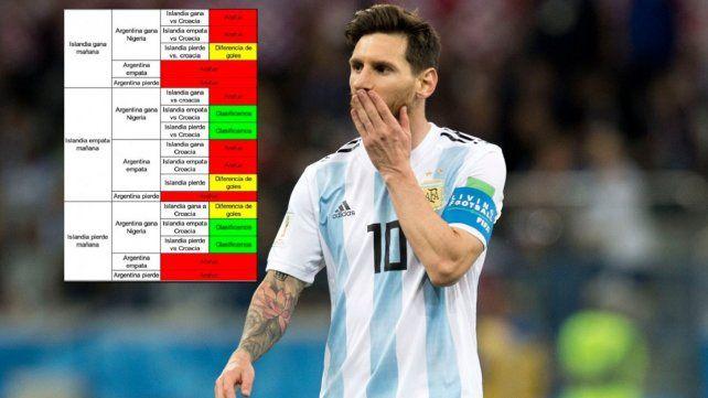 El cuadro viral con las posibilidades que tiene la Selección de clasificar a octavos de final