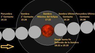 Diagrama del paso de la Luna por los conos de penumbra