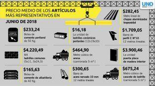 Hoy en Santa Fe, cada metro cuadrado de construcción cuesta 16.314,21 pesos