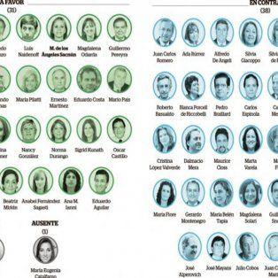 los senadores santafesinos dividieron el voto entre si, no y ni