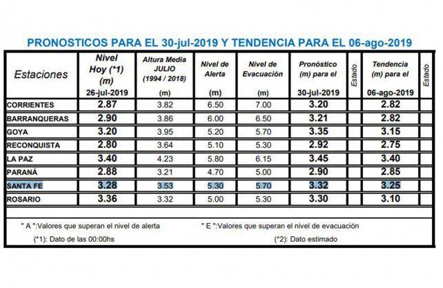 Pronósticos del Instituto Nacional del Agua publicados el 26 de junio.