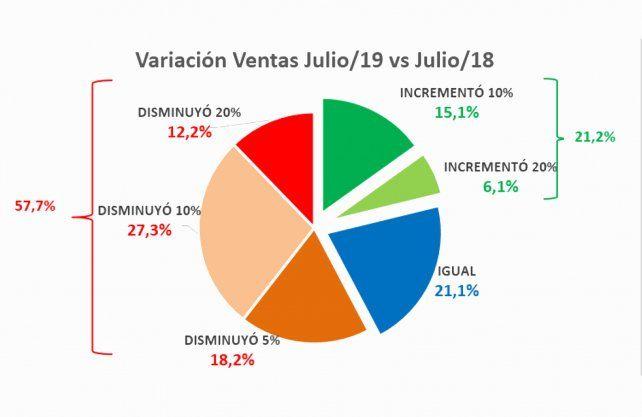Como fueron las ventas en Julio de 2019 en comparación con el mismo mes de 2018.