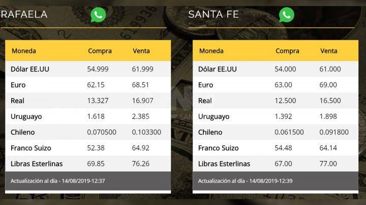 El dólar se mantiene por encima de los 60 pesos en Santa Fe