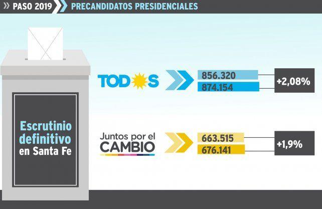 Paso: Fernández amplió la ventaja sobre Macri en la provincia de Santa Fe