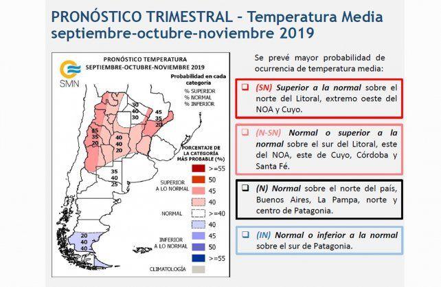 Pronóstico trimestral: Septiembre, Octubre y Noviembre.