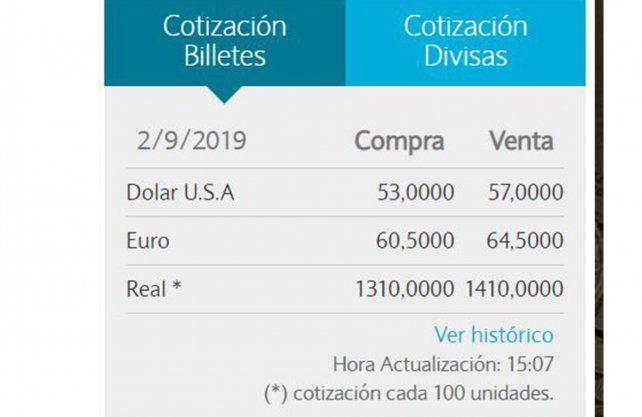 Fuente Banco Nación