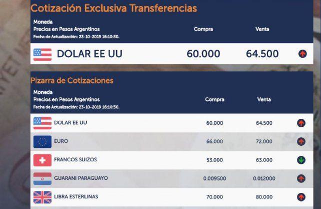 El dólar cerró a $64,50 en Santa Fe