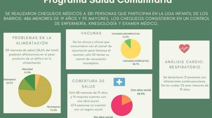 Resultados del Programa de Salud Comunitario