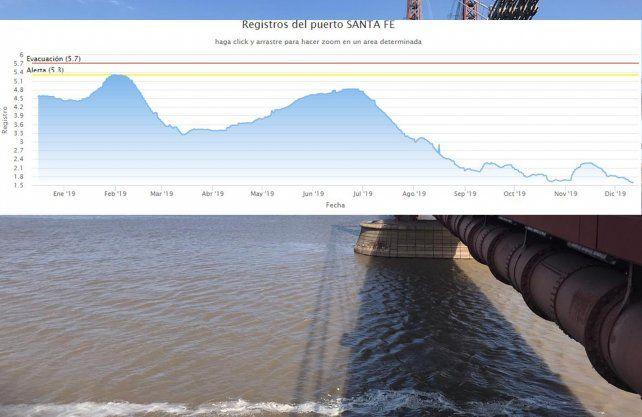 Evolución del Paraná en el último año. Fuente: Prefectura Naval Argentina