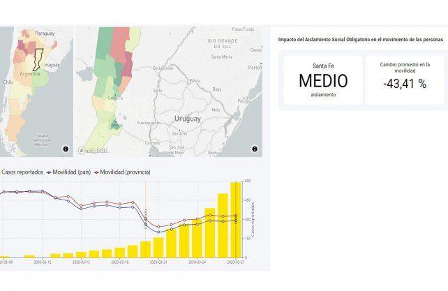 Cuarentena: ¿En qué departamento de la provincia se redujo más la circulación de gente?