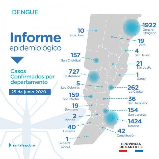 Datos de dengue en la provincia hasta la Semana Epidemiológica 25 de 2020