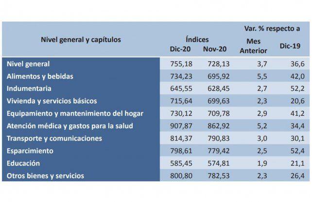 Índice de precio al consumidor de diciembre 2.020 (Fuente Ipec)