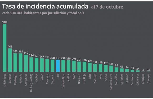 Fuente: Dirección Nacional de Epidemiología e Información Estratégica