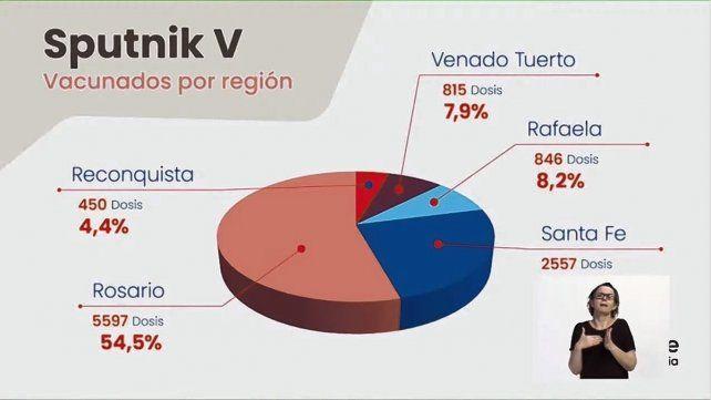 Teniendo que ver con la densidad poblacional y cantidad de trabajadores, en la ciudad de Rosario se aplicaron más de la mitad de las vacunas asignadas a la provincia.